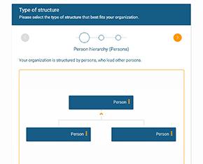 Organisationsstruktur in orginio